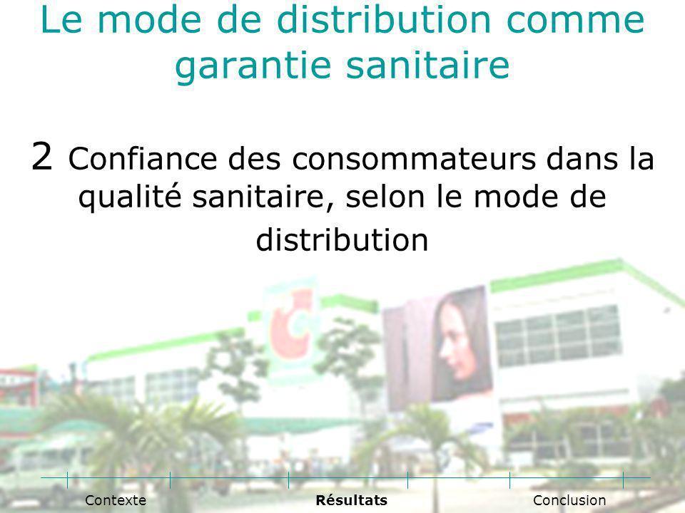 Le mode de distribution comme garantie sanitaire 2 Confiance des consommateurs dans la qualité sanitaire, selon le mode de distribution Conclusion RésultatsContexte