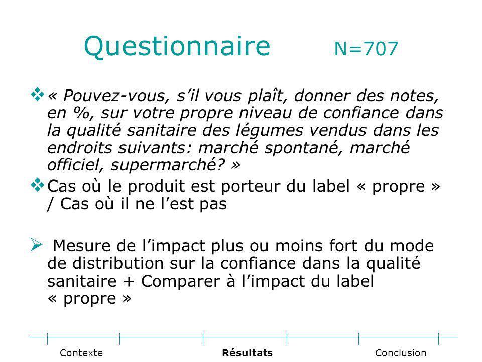 Questionnaire N=707 « Pouvez-vous, sil vous plaît, donner des notes, en %, sur votre propre niveau de confiance dans la qualité sanitaire des légumes vendus dans les endroits suivants: marché spontané, marché officiel, supermarché.