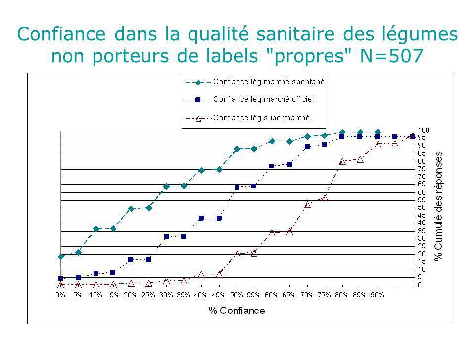 Confiance dans la qualité sanitaire des légumes non porteurs de labels propres N=507