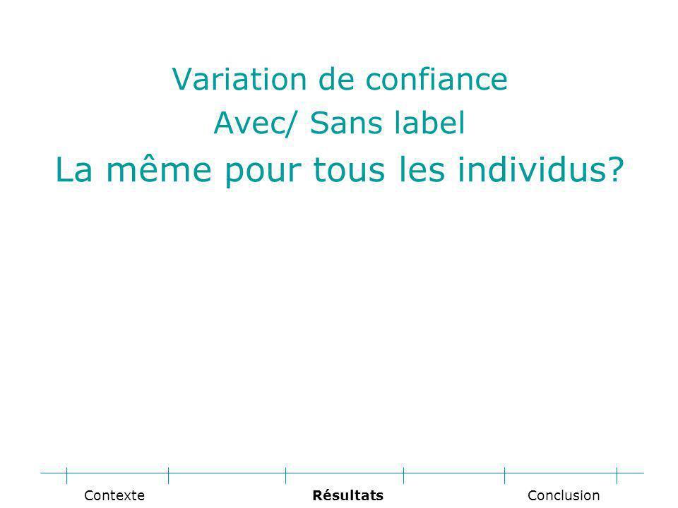 Variation de confiance Avec/ Sans label La même pour tous les individus.