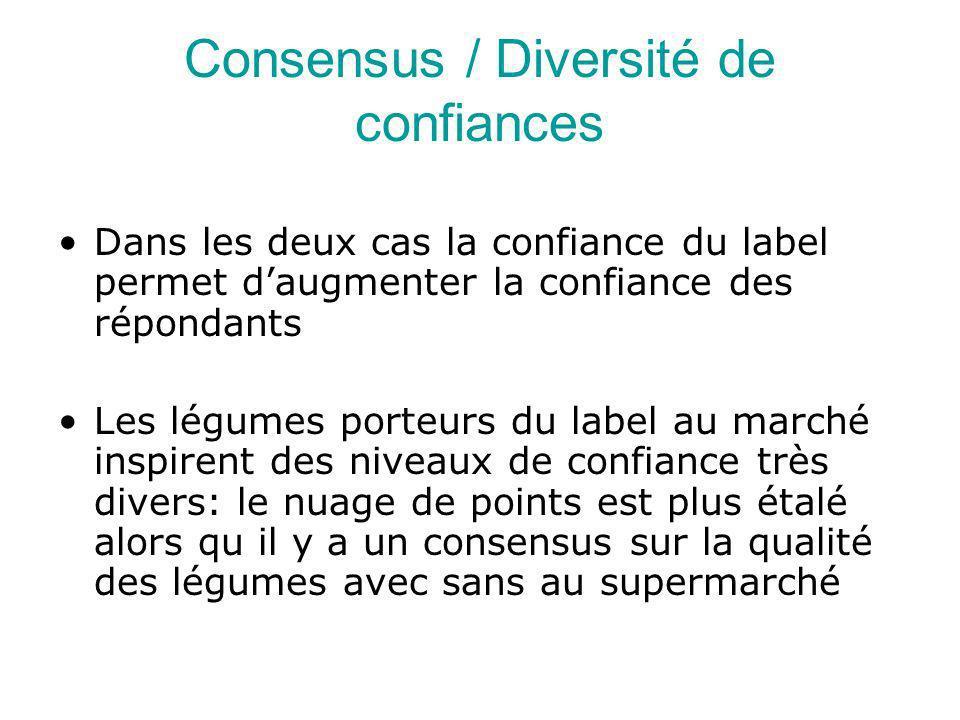 Consensus / Diversité de confiances Dans les deux cas la confiance du label permet daugmenter la confiance des répondants Les légumes porteurs du label au marché inspirent des niveaux de confiance très divers: le nuage de points est plus étalé alors qu il y a un consensus sur la qualité des légumes avec sans au supermarché