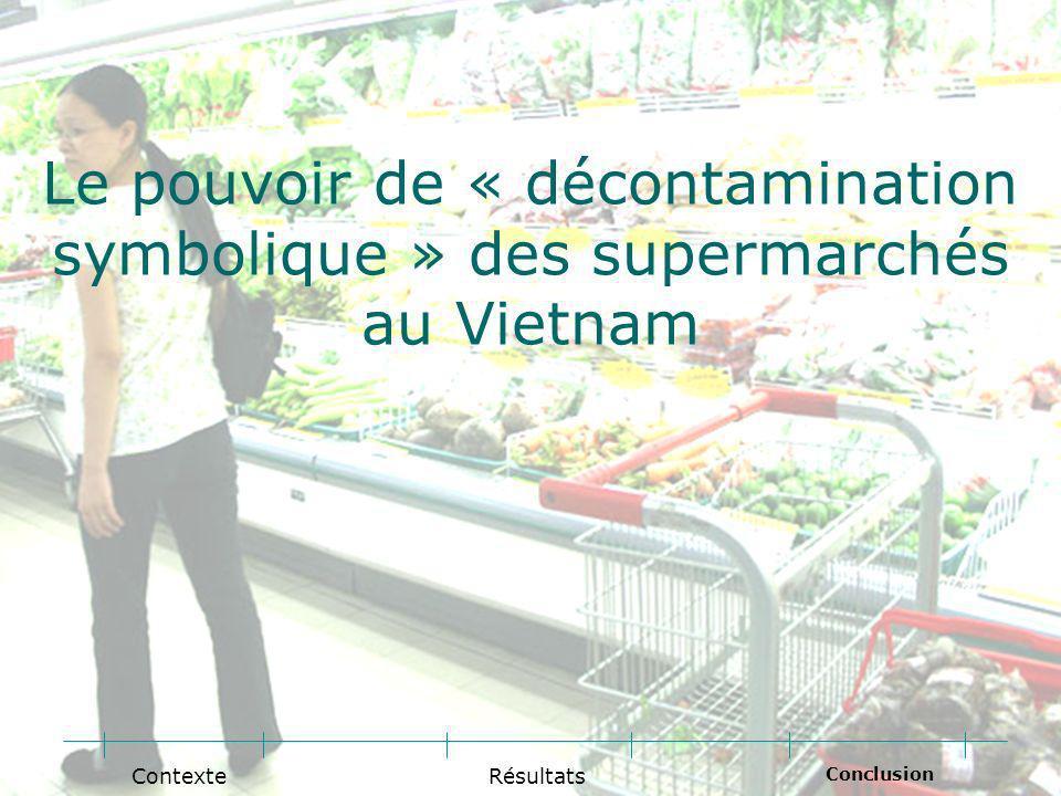 Le pouvoir de « décontamination symbolique » des supermarchés au Vietnam Conclusion RésultatsContexte