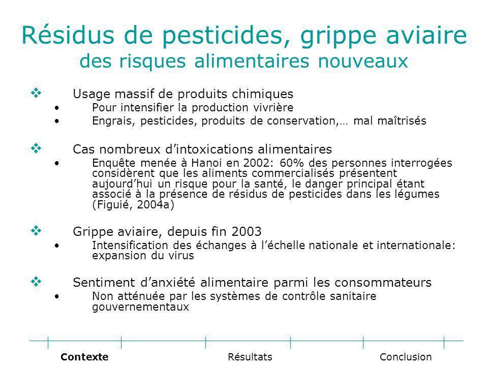 Résidus de pesticides, grippe aviaire des risques alimentaires nouveaux Usage massif de produits chimiques Pour intensifier la production vivrière Engrais, pesticides, produits de conservation,… mal maîtrisés Cas nombreux dintoxications alimentaires Enquête menée à Hanoi en 2002: 60% des personnes interrogées considèrent que les aliments commercialisés présentent aujourdhui un risque pour la santé, le danger principal étant associé à la présence de résidus de pesticides dans les légumes (Figuié, 2004a) Grippe aviaire, depuis fin 2003 Intensification des échanges à léchelle nationale et internationale: expansion du virus Sentiment danxiété alimentaire parmi les consommateurs Non atténuée par les systèmes de contrôle sanitaire gouvernementaux Conclusion RésultatsContexte