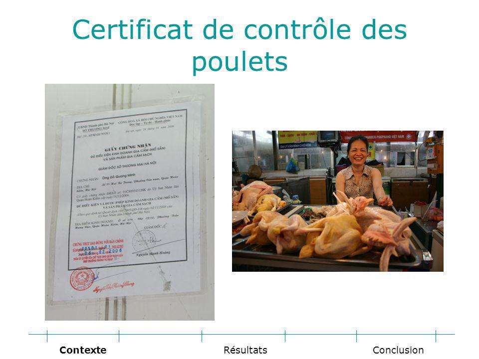Certificat de contrôle des poulets Conclusion RésultatsContexte