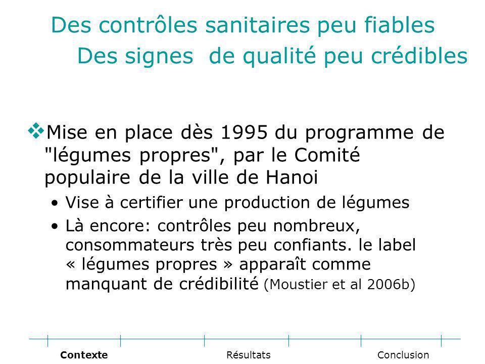Des contrôles sanitaires peu fiables Des signes de qualité peu crédibles Mise en place dès 1995 du programme de légumes propres , par le Comité populaire de la ville de Hanoi Vise à certifier une production de légumes Là encore: contrôles peu nombreux, consommateurs très peu confiants.