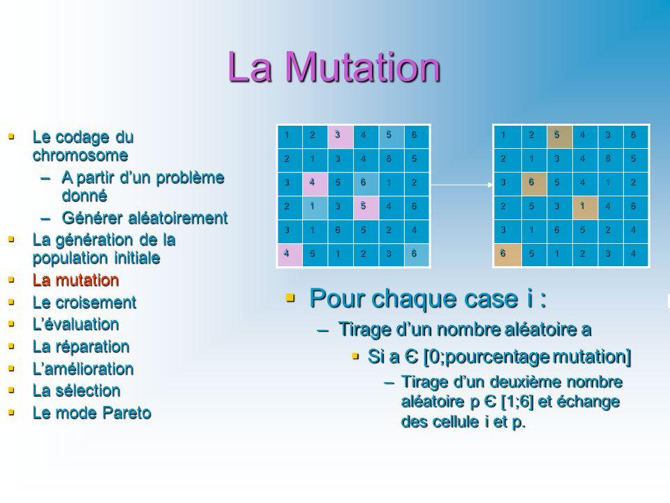 La Mutation Le codage du chromosome Le codage du chromosome –A partir dun problème donné –Générer aléatoirement La génération de la population initial