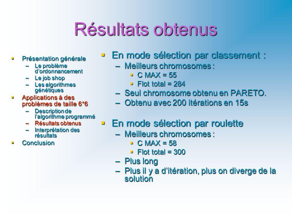 Résultats obtenus En mode sélection par classement : En mode sélection par classement : –Meilleurs chromosomes : C MAX = 55 Flot total = 284 –Seul chr