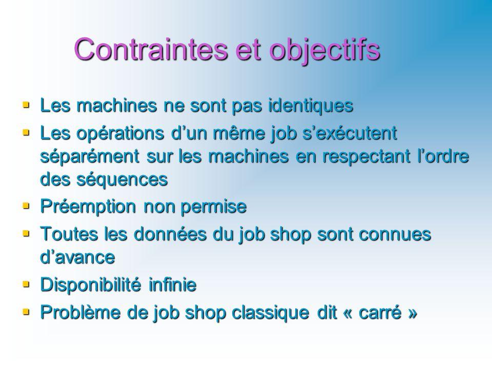 Contraintes et objectifs Les machines ne sont pas identiques Les machines ne sont pas identiques Les opérations dun même job sexécutent séparément sur