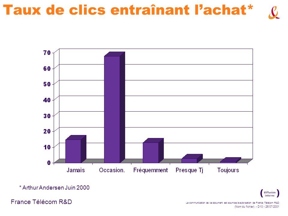 La communication de ce document est soumise à autorisation de France Télécom R&D (Nom du fichier) - D10 - 26/07/2001 France Télécom R&D Taux de clics entraînant lachat* * Arthur Andersen Juin 2000