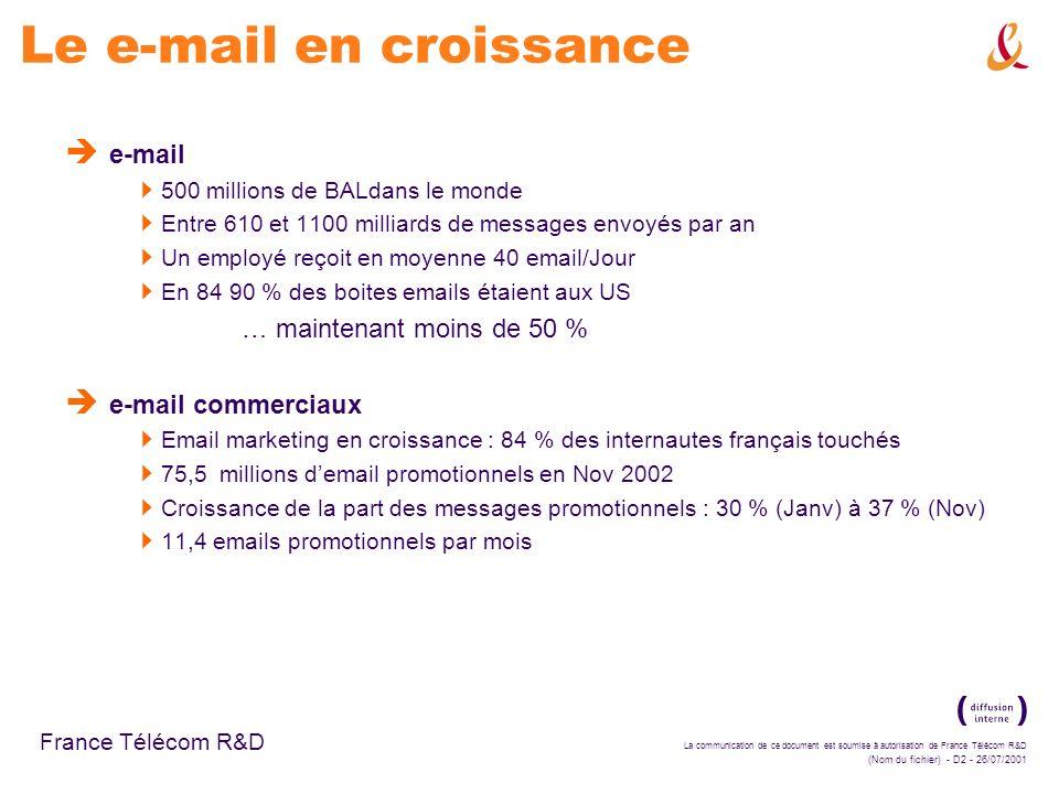 La communication de ce document est soumise à autorisation de France Télécom R&D (Nom du fichier) - D2 - 26/07/2001 France Télécom R&D Le e-mail en croissance e-mail 500 millions de BALdans le monde Entre 610 et 1100 milliards de messages envoyés par an Un employé reçoit en moyenne 40 email/Jour En 84 90 % des boites emails étaient aux US … maintenant moins de 50 % e-mail commerciaux Email marketing en croissance : 84 % des internautes français touchés 75,5 millions demail promotionnels en Nov 2002 Croissance de la part des messages promotionnels : 30 % (Janv) à 37 % (Nov) 11,4 emails promotionnels par mois