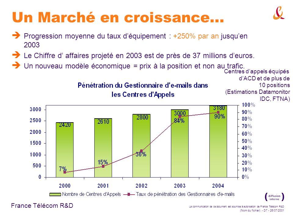 La communication de ce document est soumise à autorisation de France Télécom R&D (Nom du fichier) - D7 - 26/07/2001 France Télécom R&D Centres dappels équipés dACD et de plus de 10 positions (Estimations Datamonitor IDC, FTNA) Un Marché en croissance...