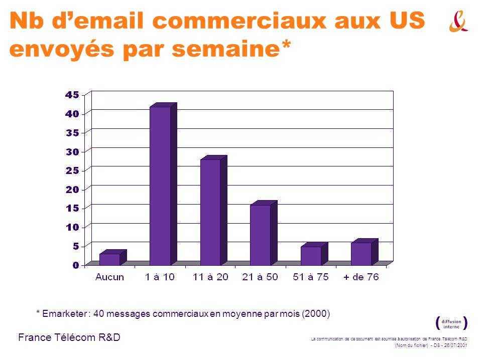La communication de ce document est soumise à autorisation de France Télécom R&D (Nom du fichier) - D9 - 26/07/2001 France Télécom R&D E-mail marketing aux US* * Jupiter 200