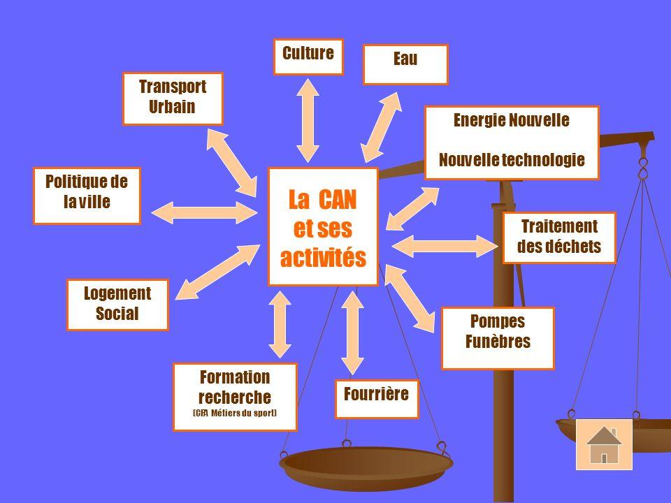 Culture La CAN et ses activités Transport Urbain Politique de la ville Logement Social Formation recherche (CFA Métiers du sport) Fourrière Pompes Fun