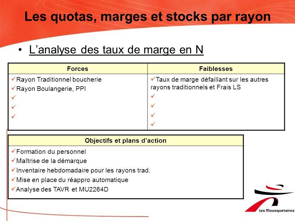 Les quotas, marges et stocks par rayon Lanalyse des quotas en N ForcesFaiblesses Rayons traditionnels : boucherie, charcuterie Fort quota en MG, supér