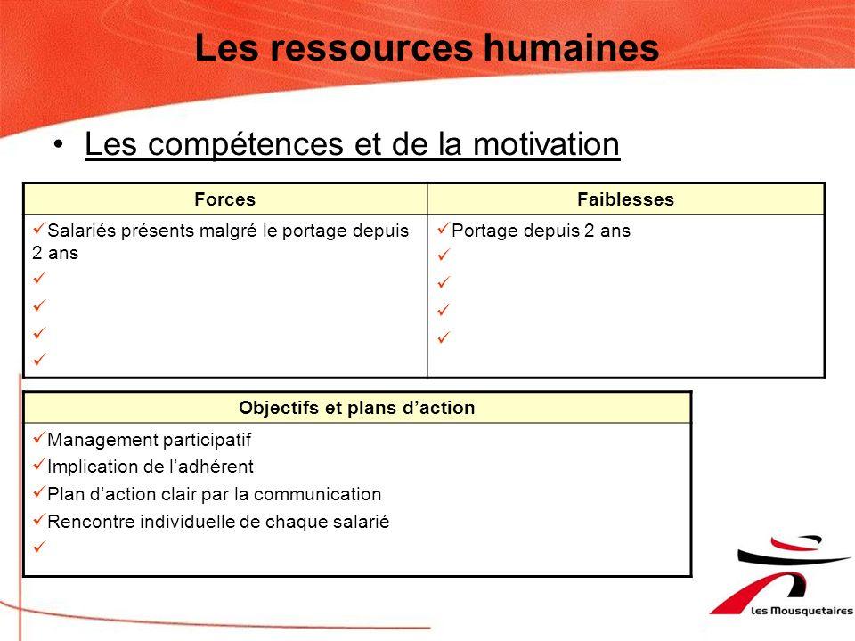 Les ressources humaines Lorganisation ForcesFaiblesses Trop de contrat à temps plein Trop de personnel (CDD) Pas de responsable FLG et Fichier 2 Compt