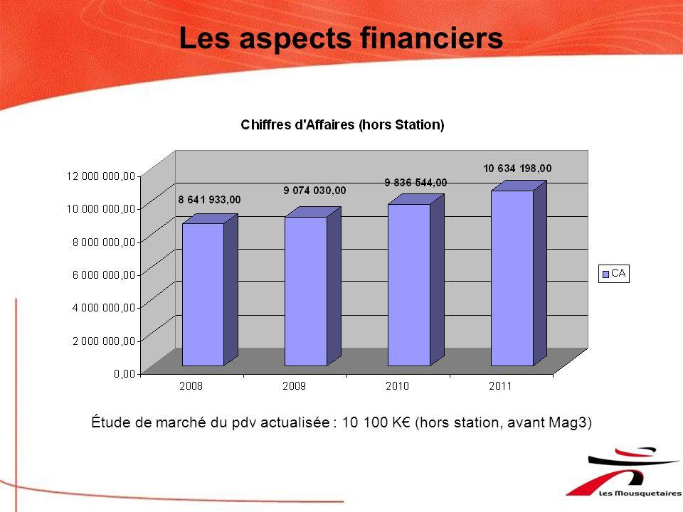 Les aspects financiers Ratios significatifs