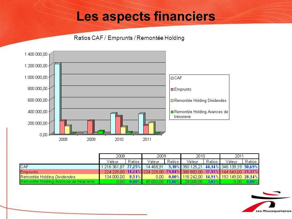 Les aspects financiers Étude de marché du pdv actualisée : 10 100 K (hors station, avant Mag3)