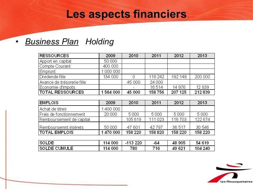 Les aspects financiers Ratios CAF / Emprunts / Remontée Holding