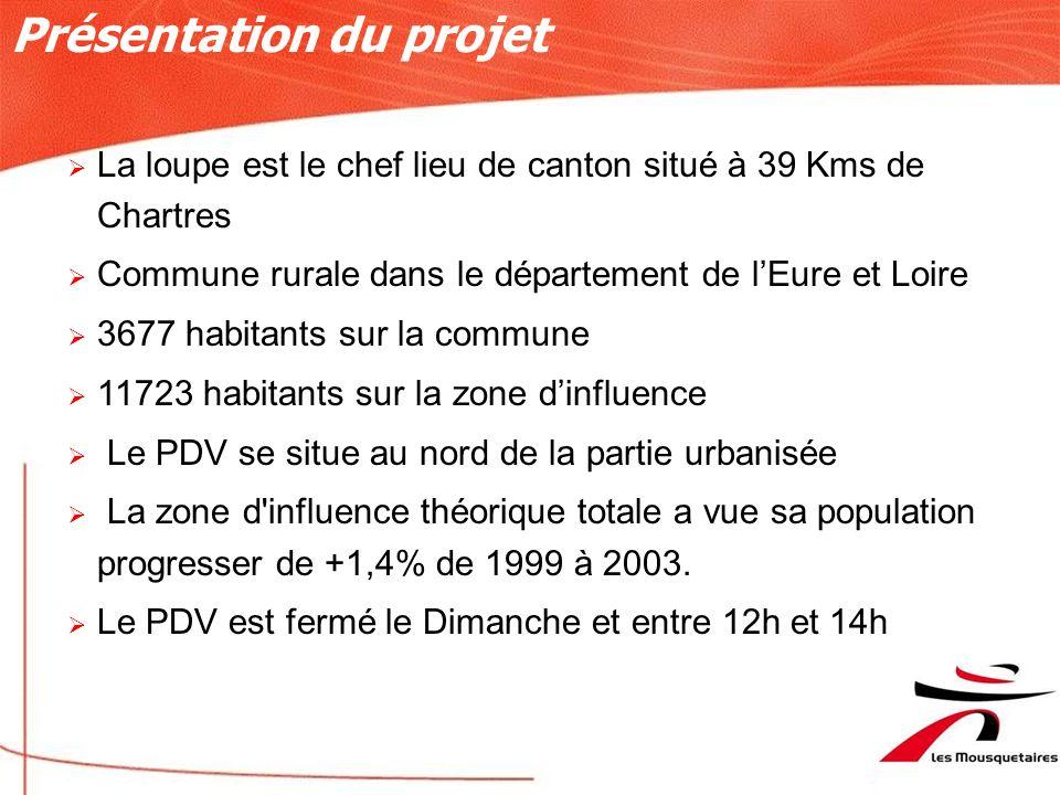 1991: Création sur 1195 m2 2000: Agrandissement sur 1730 m2 Lieu :La Loupe (Eure et Loire) Chiffre dAffaires 2006 : 8 641 000 Frais de Personnel : 10