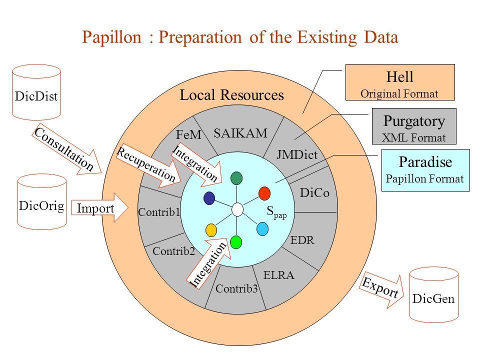 Local Resources Export Recuperation DicDist DicOrig DicGen Contrib1 Contrib2 EDR FeM JMDict SAIKAM DiCo Contrib3 ELRA Hell Original Format Purgatory X
