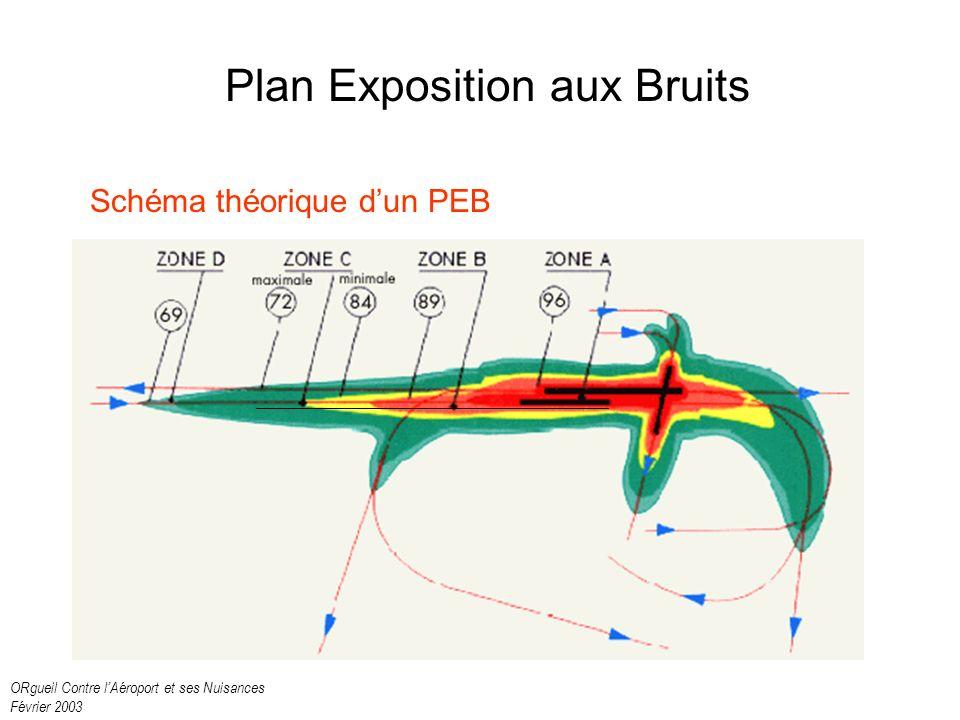 ORgueil Contre lAéroport et ses Nuisances Février 2003 Plan Exposition aux Bruits Schéma théorique dun PEB