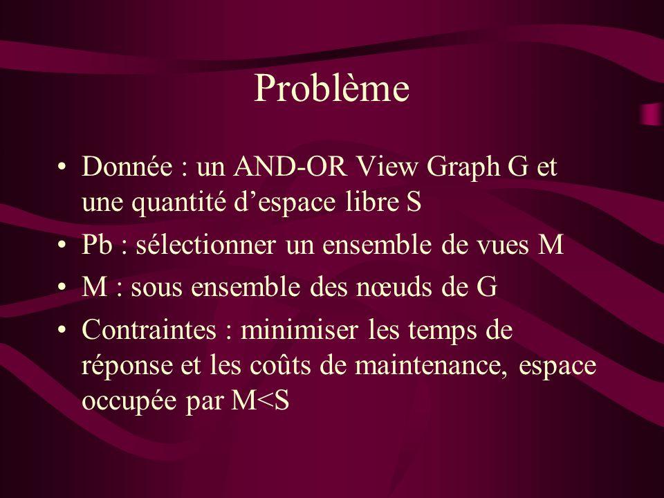 Problème Donnée : un AND-OR View Graph G et une quantité despace libre S Pb : sélectionner un ensemble de vues M M : sous ensemble des nœuds de G Contraintes : minimiser les temps de réponse et les coûts de maintenance, espace occupée par M<S