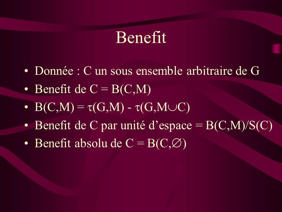 Benefit Donnée : C un sous ensemble arbitraire de G Benefit de C = B(C,M) B(C,M) = (G,M) - (G,M C) Benefit de C par unité despace = B(C,M)/S(C) Benefit absolu de C = B(C, )