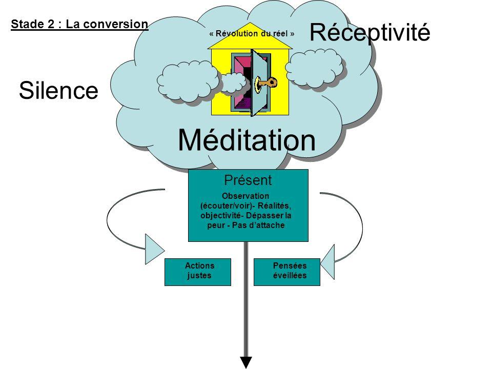 Récapitulatif « Le passage du Conditionnement à la Liberté » Passé Futur mémoire, éducation, dogmes, savoirs,… Influences et Souffrances Représentatio