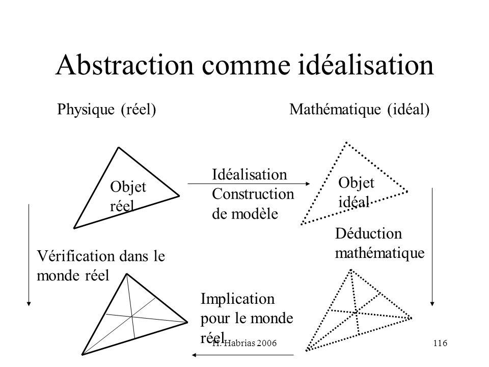 H. Habrias 2006116 Abstraction comme idéalisation Physique (réel)Mathématique (idéal) Idéalisation Construction de modèle Objet réel Objet idéal Vérif