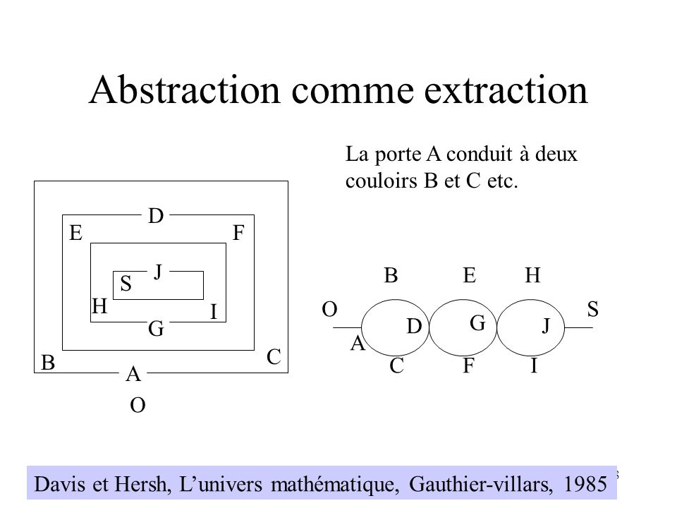 H. Habrias 2006118 Abstraction comme extraction O A B C D EF G H I J S La porte A conduit à deux couloirs B et C etc. Davis et Hersh, Lunivers mathéma