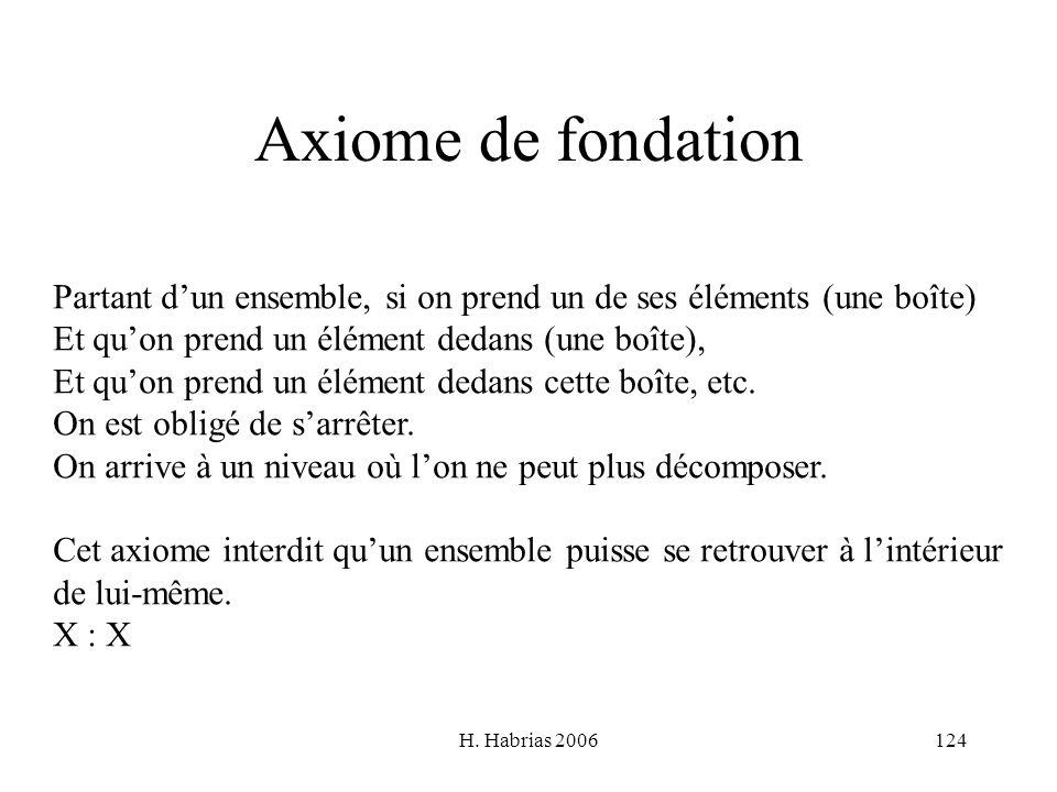 H. Habrias 2006124 Axiome de fondation Partant dun ensemble, si on prend un de ses éléments (une boîte) Et quon prend un élément dedans (une boîte), E