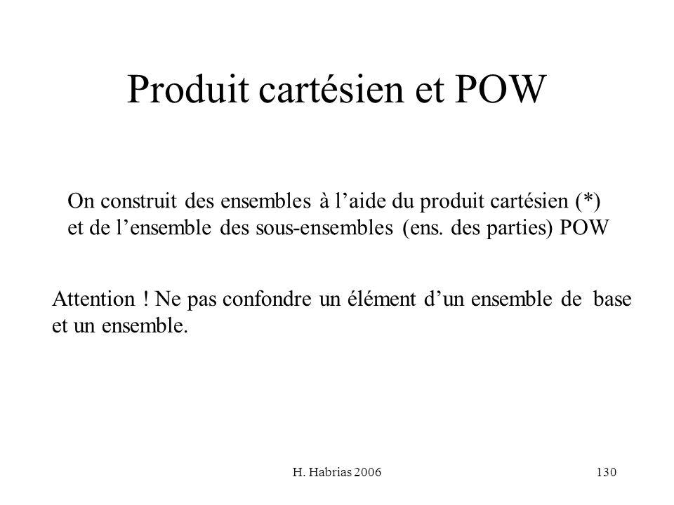 H. Habrias 2006130 Produit cartésien et POW On construit des ensembles à laide du produit cartésien (*) et de lensemble des sous-ensembles (ens. des p