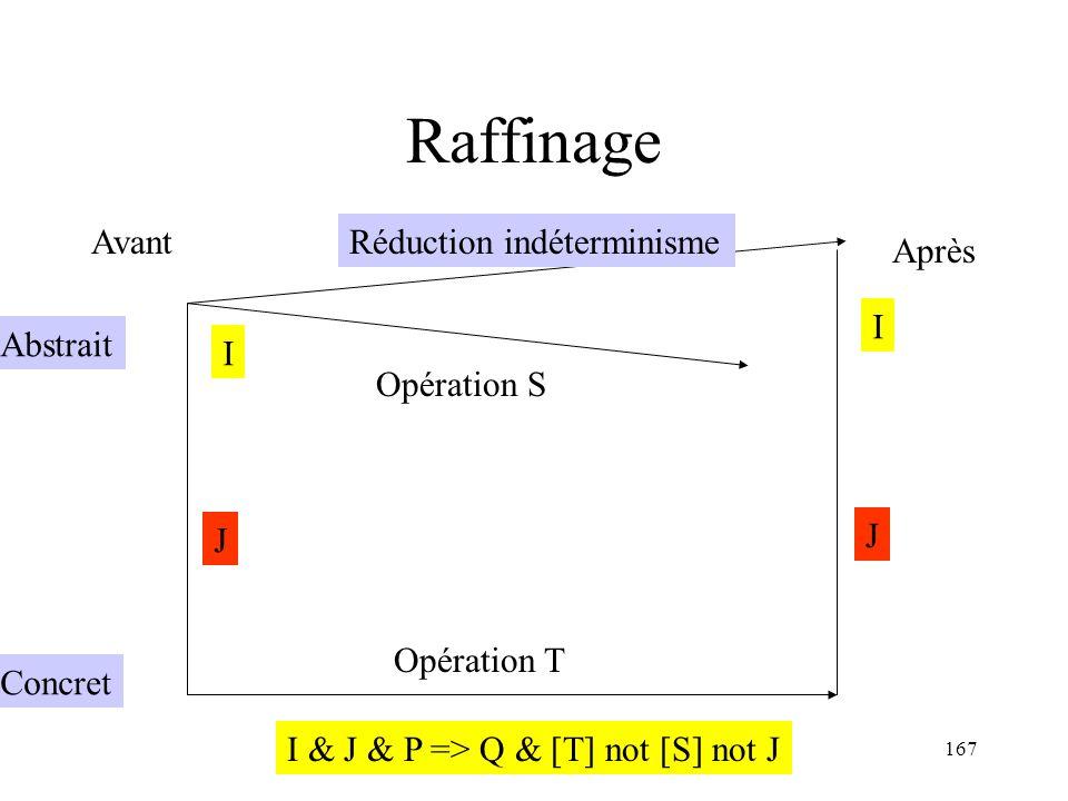 H. Habrias 2006167 Raffinage Avant Après Abstrait Concret Opération S Opération T I I J J Réduction indéterminisme I & J & P => Q & [T] not [S] not J