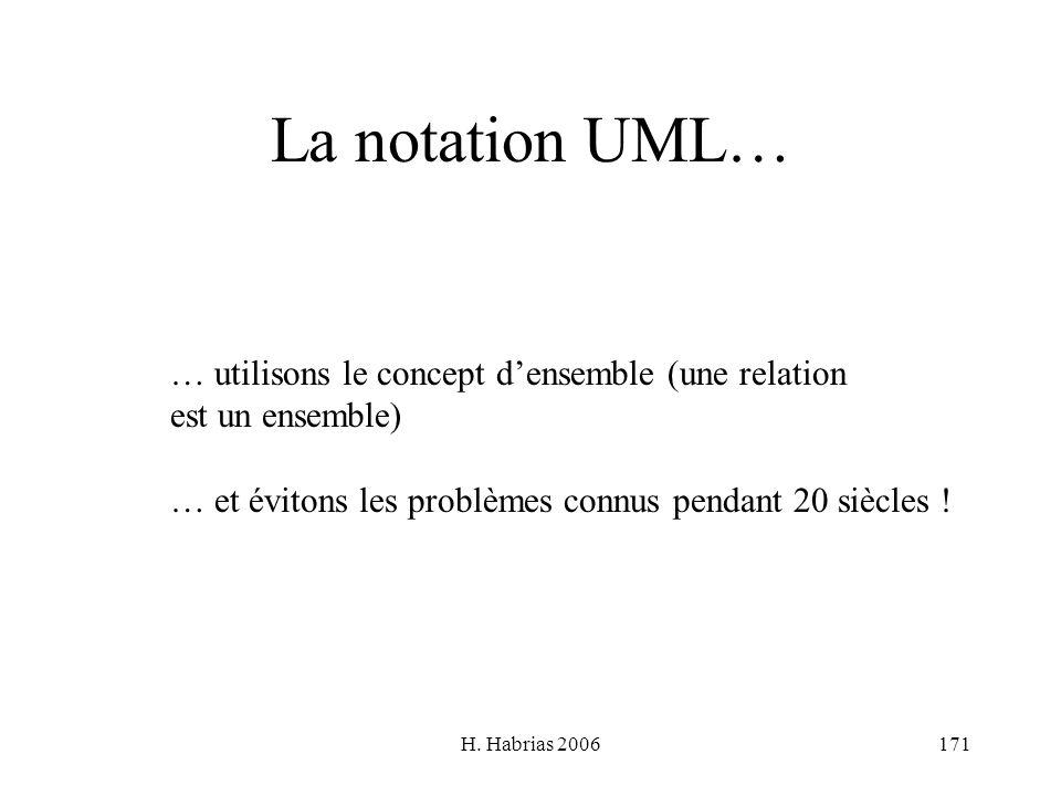 H. Habrias 2006171 La notation UML… … utilisons le concept densemble (une relation est un ensemble) … et évitons les problèmes connus pendant 20 siècl