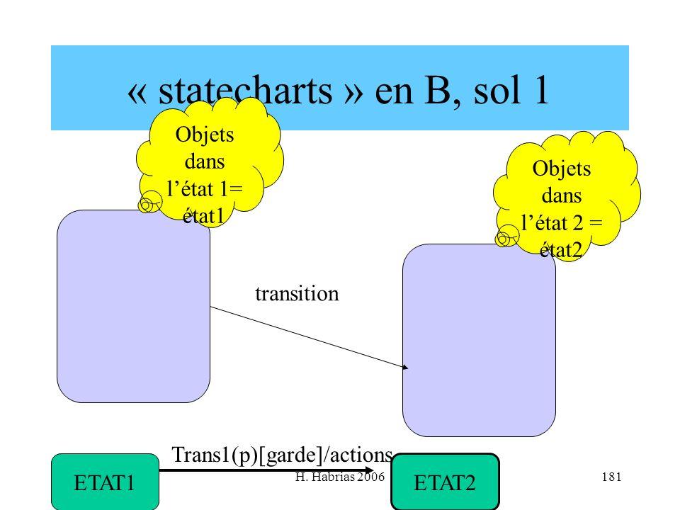 H. Habrias 2006181 « statecharts » en B, sol 1 Objets dans létat 1= état1 Objets dans létat 2 = état2 transition ETAT1 ETAT2 Trans1(p)[garde]/actions