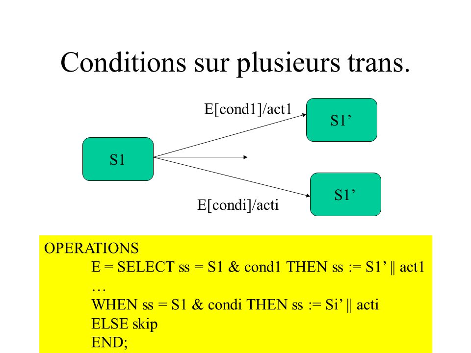 H. Habrias 2006195 Conditions sur plusieurs trans. S1 E[cond1]/act1 S1 E[condi]/acti OPERATIONS E = SELECT ss = S1 & cond1 THEN ss := S1 || act1 … WHE