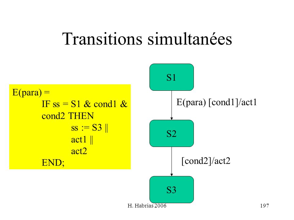 H. Habrias 2006197 Transitions simultanées S1 S3 S2 E(para) [cond1]/act1 [cond2]/act2 E(para) = IF ss = S1 & cond1 & cond2 THEN ss := S3 || act1 || ac