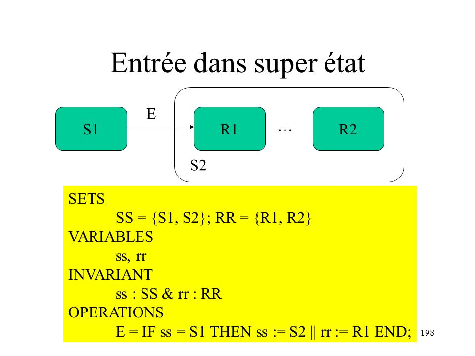 H. Habrias 2006198 Entrée dans super état S1R1R2 … E S2 SETS SS = {S1, S2}; RR = {R1, R2} VARIABLES ss, rr INVARIANT ss : SS & rr : RR OPERATIONS E =