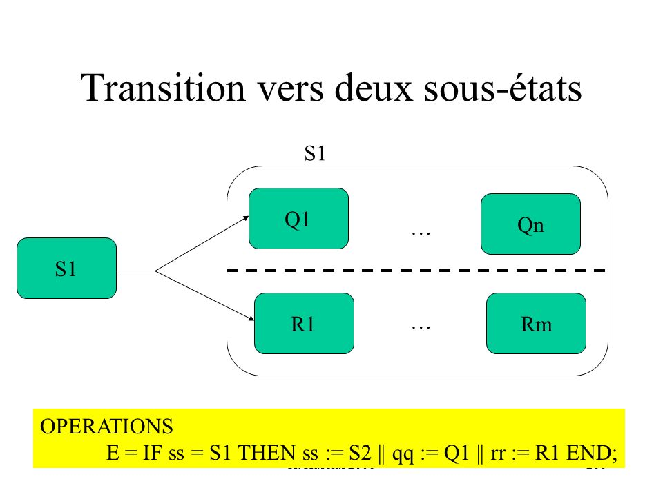 H. Habrias 2006200 Transition vers deux sous-états Q1 R1Rm Qn … … S1 OPERATIONS E = IF ss = S1 THEN ss := S2 || qq := Q1 || rr := R1 END;