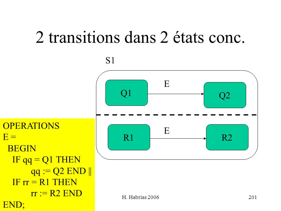 H. Habrias 2006201 2 transitions dans 2 états conc. Q1 R1R2 Q2 S1 OPERATIONS E = BEGIN IF qq = Q1 THEN qq := Q2 END || IF rr = R1 THEN rr := R2 END EN