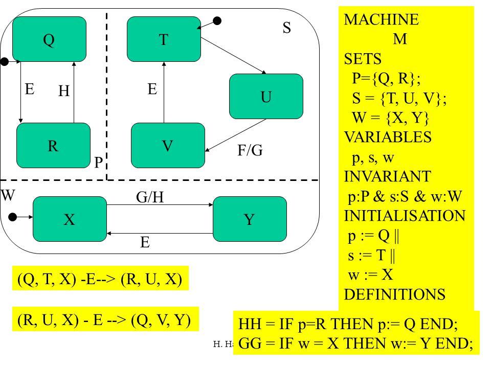 H. Habrias 2006204 Q R T V U XY W P S E H E F/G G/H E (Q, T, X) -E--> (R, U, X) (R, U, X) - E --> (Q, V, Y) MACHINE M SETS P={Q, R}; S = {T, U, V}; W
