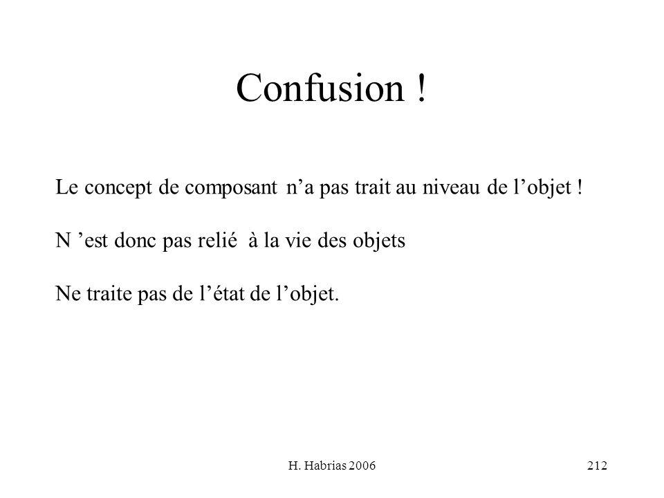 H. Habrias 2006212 Confusion ! Le concept de composant na pas trait au niveau de lobjet ! N est donc pas relié à la vie des objets Ne traite pas de lé