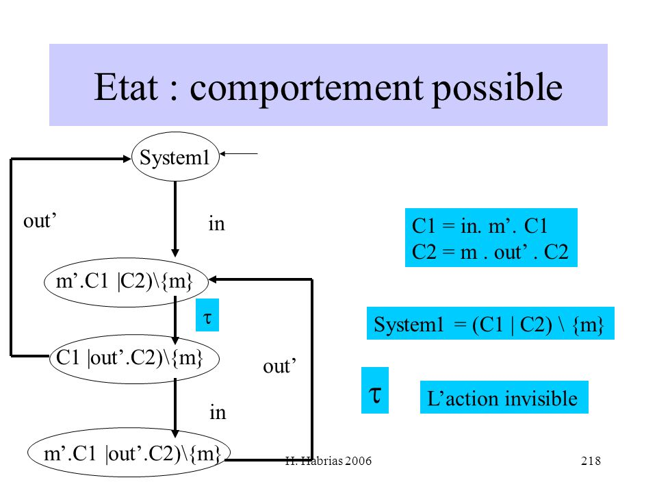 H. Habrias 2006218 Etat : comportement possible C1 = in. m. C1 C2 = m. out. C2 System1 = (C1 | C2) \ {m} System1 in m.C1 |C2)\{m} C1 |out.C2)\{m} in m