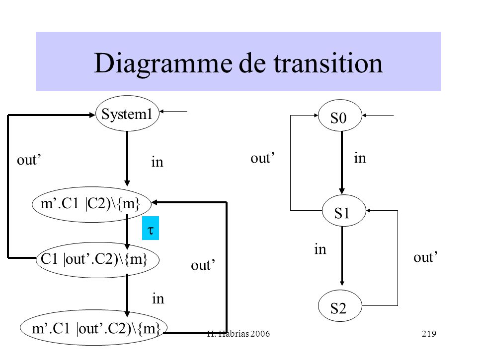 H. Habrias 2006219 Diagramme de transition System1 in m.C1 |C2)\{m} C1 |out.C2)\{m} in m.C1 |out.C2)\{m} out S0 S1 S2 in out in out