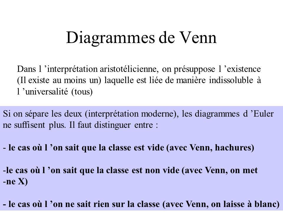H. Habrias 200647 Diagrammes de Venn Dans l interprétation aristotélicienne, on présuppose l existence (Il existe au moins un) laquelle est liée de ma