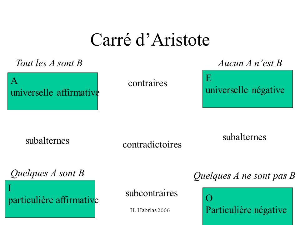 H. Habrias 200655 Carré dAristote A universelle affirmative E universelle négative I particulière affirmative O Particulière négative contraires subco