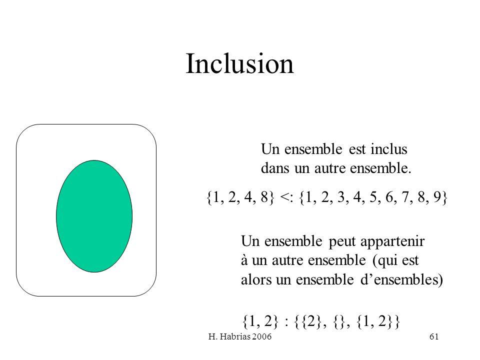 H. Habrias 200661 Inclusion Un ensemble est inclus dans un autre ensemble. Un ensemble peut appartenir à un autre ensemble (qui est alors un ensemble