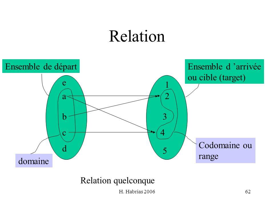 H. Habrias 200662 Relation a b c d e 1 2 3 4 5 Relation quelconque Ensemble de départEnsemble d arrivée ou cible (target) domaine Codomaine ou range