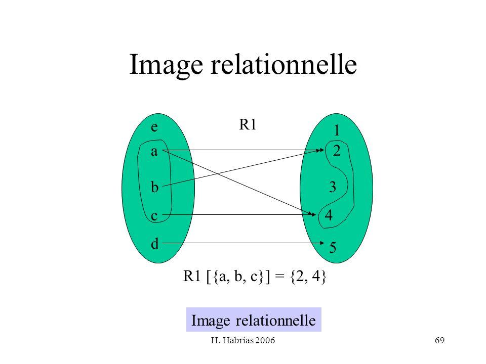 H. Habrias 200669 Image relationnelle a b c d e 1 2 3 4 5 R1 [{a, b, c}] = {2, 4} Image relationnelle R1
