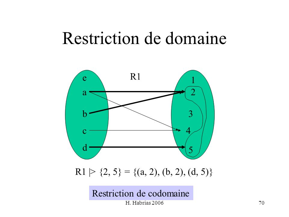 H. Habrias 200670 Restriction de domaine a b c d e 1 2 3 4 5 R1 R1 |> {2, 5} = {(a, 2), (b, 2), (d, 5)} Restriction de codomaine